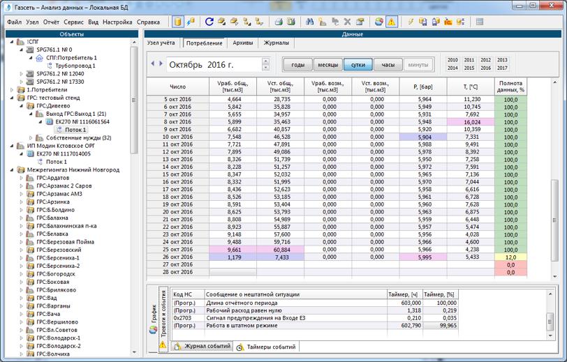 Окно «Анализ данных» за выбранный период